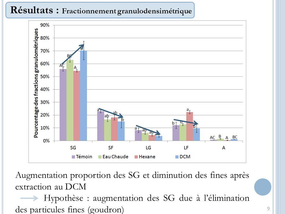 Résultats : Fractionnement granulodensimétrique 9 Augmentation proportion des SG et diminution des fines après extraction au DCM Hypothèse : augmentat