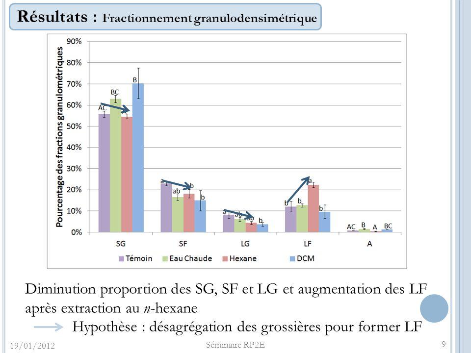 Résultats : Fractionnement granulodensimétrique 19/01/2012 Séminaire RP2E 9 Diminution proportion des SG, SF et LG et augmentation des LF après extrac