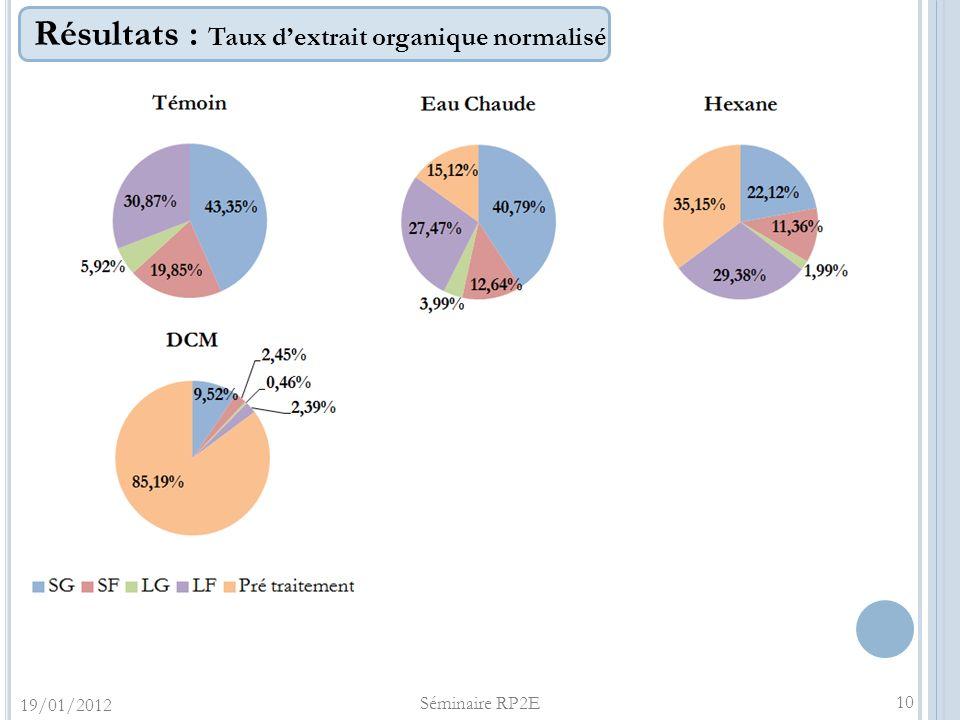 Résultats : Taux dextrait organique normalisé 19/01/2012 Séminaire RP2E 10