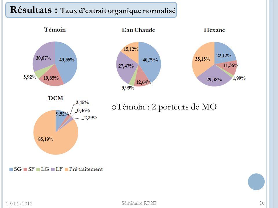 Résultats : Taux dextrait organique normalisé 19/01/2012 Séminaire RP2E 10 o Témoin : 2 porteurs de MO
