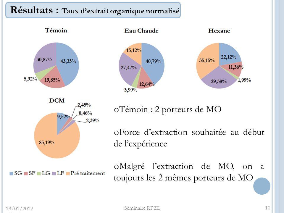 Résultats : Taux dextrait organique normalisé 19/01/2012 Séminaire RP2E 10 o Témoin : 2 porteurs de MO o Force dextraction souhaitée au début de lexpé