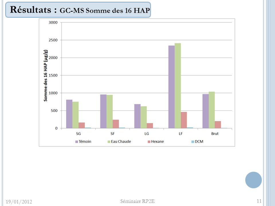 Résultats : GC-MS Somme des 16 HAP 11 19/01/2012 Séminaire RP2E
