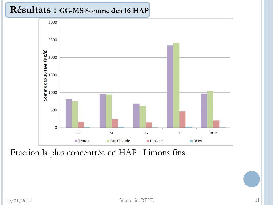 Résultats : GC-MS Somme des 16 HAP 11 Fraction la plus concentrée en HAP : Limons fins 19/01/2012 Séminaire RP2E