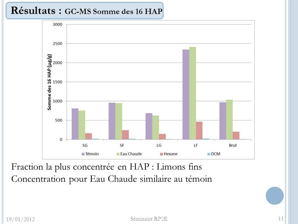 Résultats : GC-MS Somme des 16 HAP 11 Fraction la plus concentrée en HAP : Limons fins Concentration pour Eau Chaude similaire au témoin 19/01/2012 Sé