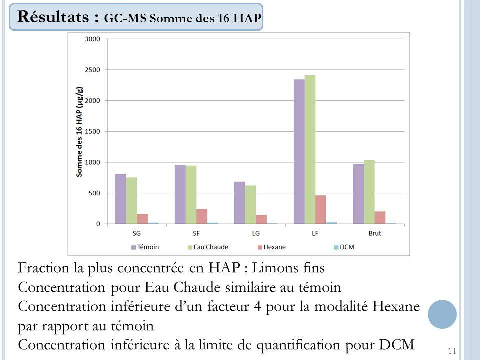 Résultats : GC-MS Somme des 16 HAP 11 Fraction la plus concentrée en HAP : Limons fins Concentration pour Eau Chaude similaire au témoin Concentration
