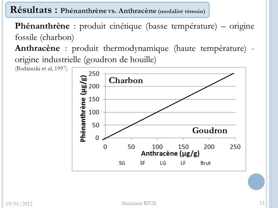 Phénanthrène : produit cinétique (basse température) – origine fossile (charbon) Anthracène : produit thermodynamique (haute température) - origine in