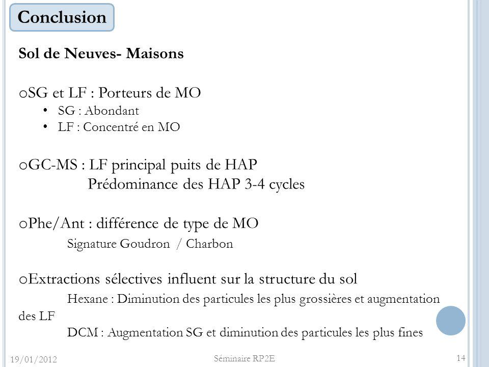 Conclusion Sol de Neuves- Maisons o SG et LF : Porteurs de MO SG : Abondant LF : Concentré en MO o GC-MS : LF principal puits de HAP Prédominance des