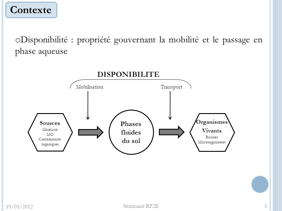 Contexte o Disponibilité : propriété gouvernant la mobilité et le passage en phase aqueuse Sources Minéraux MO Contaminants organiques Phases fluides