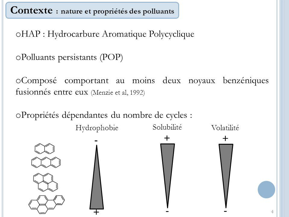 Contexte : nature et propriétés des polluants o HAP : Hydrocarbure Aromatique Polycyclique o Polluants persistants (POP) o Composé comportant au moins