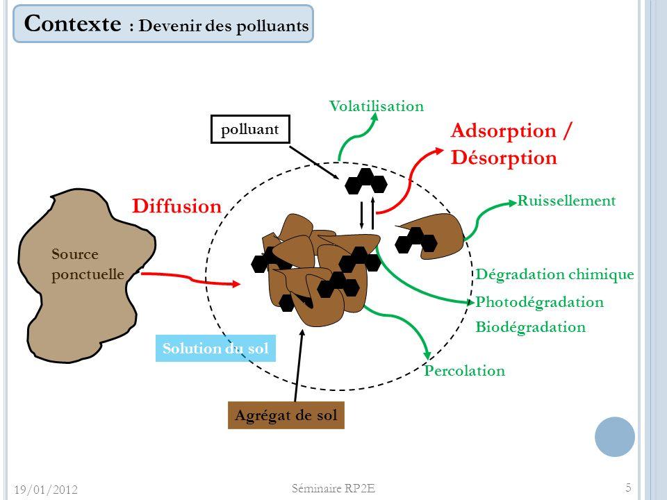 Contexte : Devenir des polluants Source ponctuelle Diffusion Volatilisation Percolation Ruissellement Biodégradation Dégradation chimique Photodégrada
