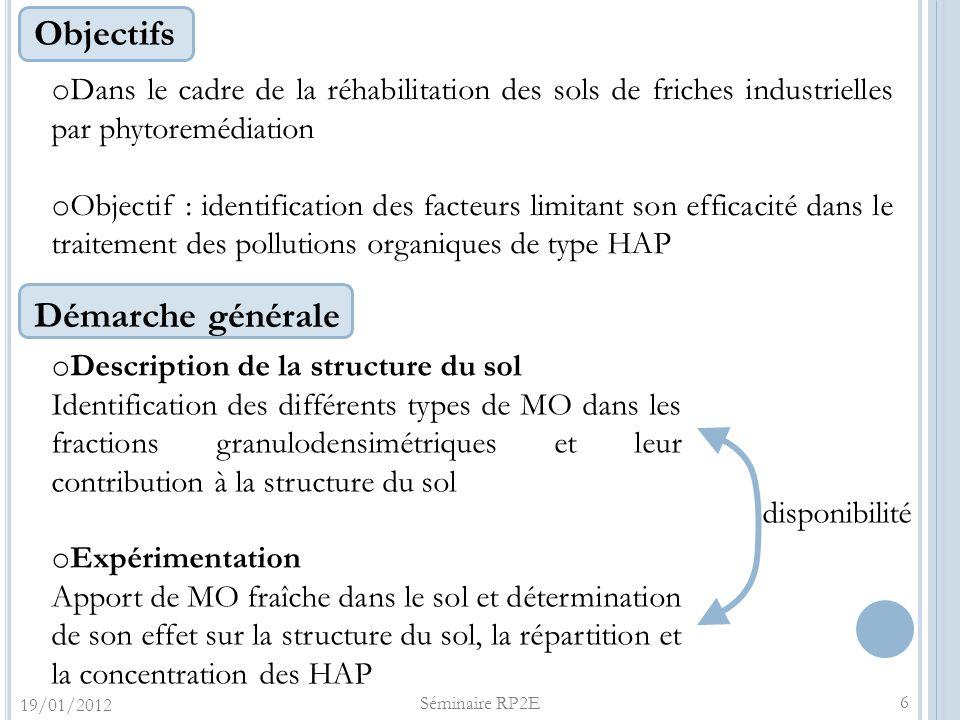 Objectifs o Dans le cadre de la réhabilitation des sols de friches industrielles par phytoremédiation o Objectif : identification des facteurs limitan