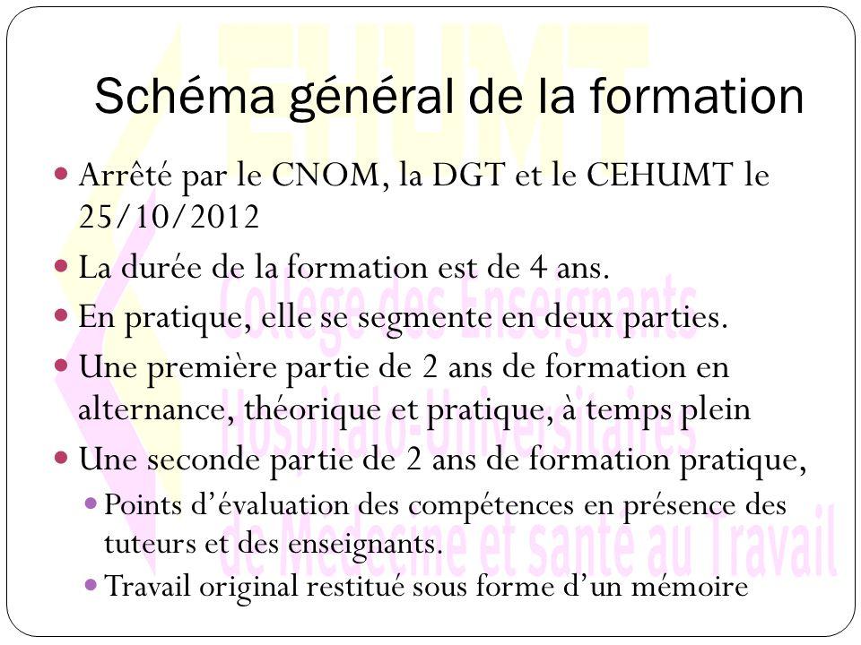 Schéma général de la formation Arrêté par le CNOM, la DGT et le CEHUMT le 25/10/2012 La durée de la formation est de 4 ans.