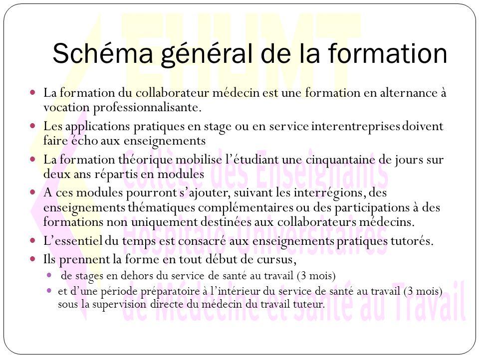 Schéma général de la formation La formation du collaborateur médecin est une formation en alternance à vocation professionnalisante.
