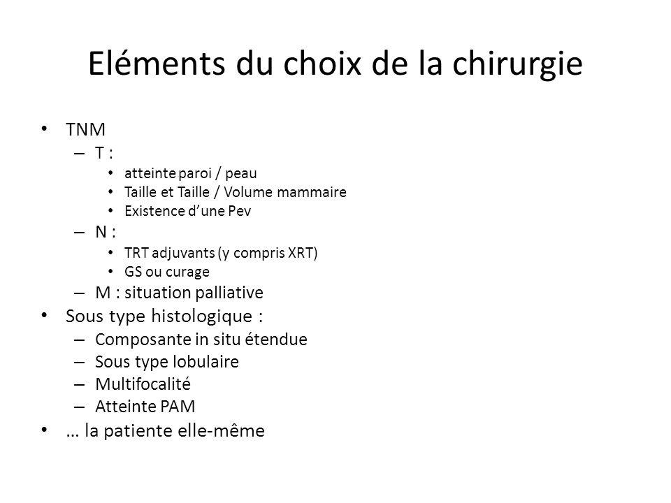 Eléments du choix de la chirurgie TNM – T : atteinte paroi / peau Taille et Taille / Volume mammaire Existence dune Pev – N : TRT adjuvants (y compris