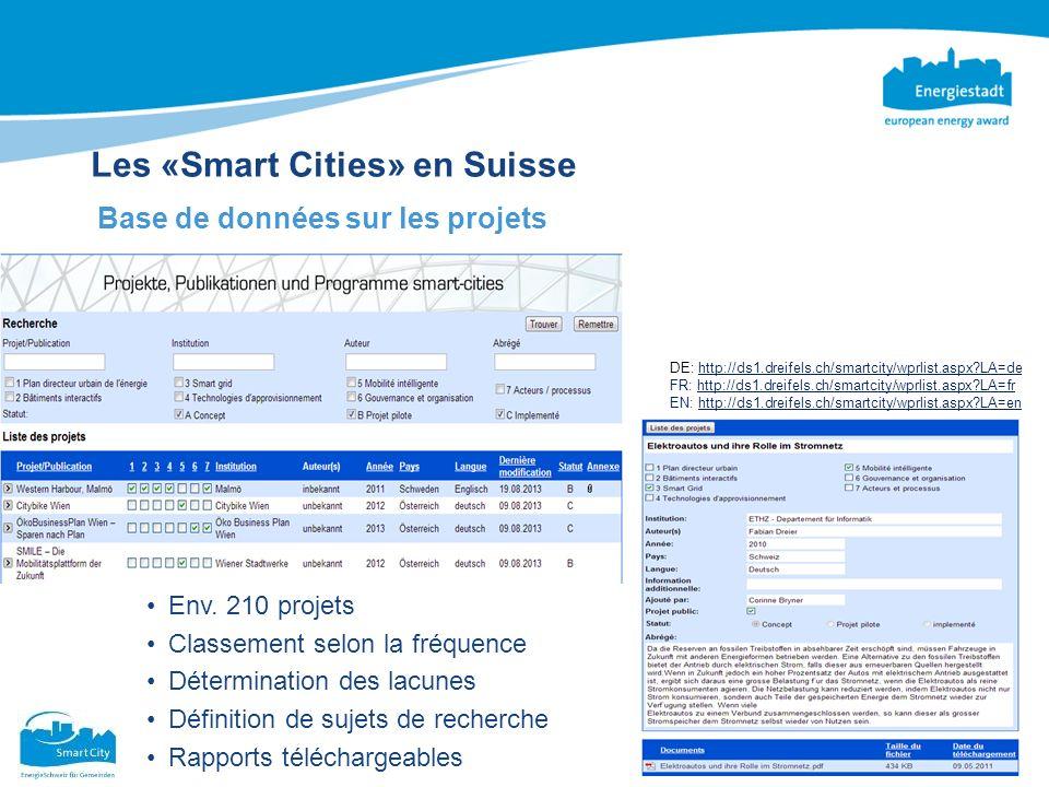 Les «Smart Cities» en Suisse Base de données sur les projets Env. 210 projets Classement selon la fréquence Détermination des lacunes Définition de su