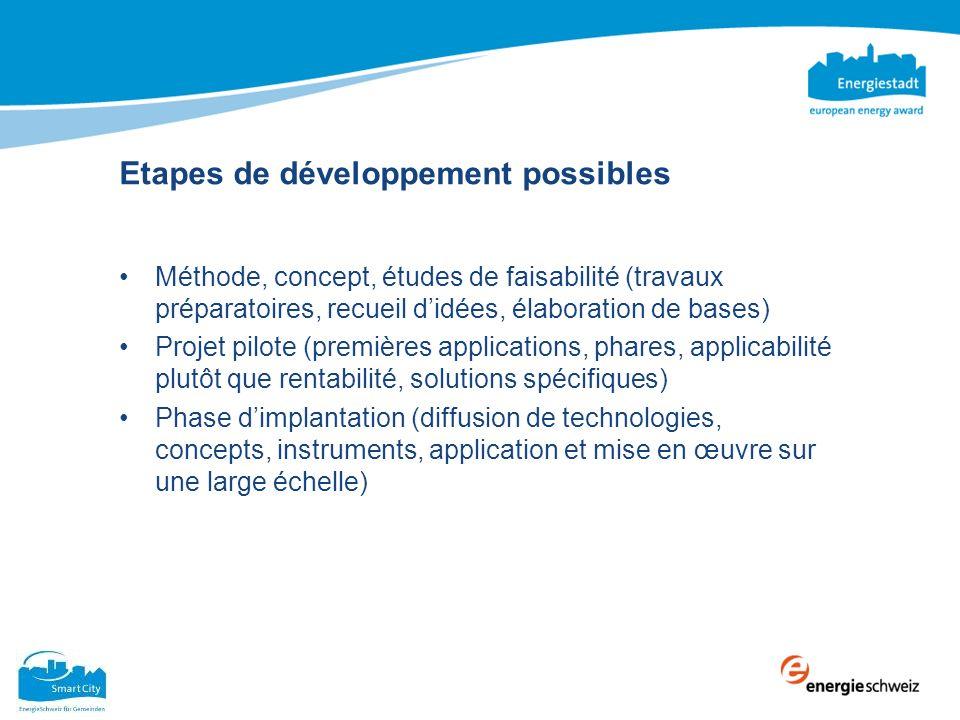 Etapes de développement possibles Méthode, concept, études de faisabilité (travaux préparatoires, recueil didées, élaboration de bases) Projet pilote