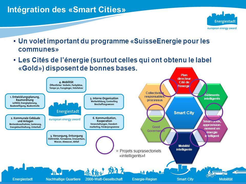 Intégration des «Smart Cities» 8 Ändernde Rahmenbedingungen für die Energiepolitik der Städte19.3.2013 Un volet important du programme «SuisseEnergie