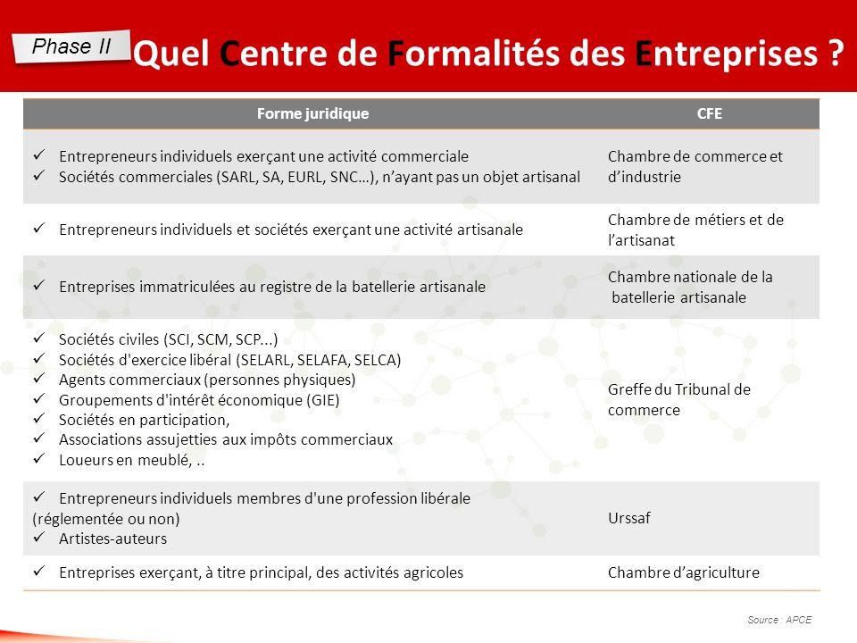 www.experts-comptables-poitou-charentes-vendee.fr Quel Centre de Formalités des Entreprises ? Forme juridiqueCFE Entrepreneurs individuels exerçant un