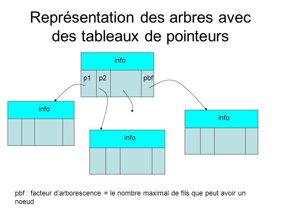 Représentation des arbres avec des tableaux de pointeurs(2) Type PtrNoeud = ^Noeud Enregistrement Noeud info : TypeInfo enfants : Tableau[1,…bf] de PtrNoeud Fin Enregistrement; Déclaration dun arbre : MonA : PtrNoeud { pointeur vers la racine} Le temps daccès au i-ème fils de nimporte quel nœud en O(1).