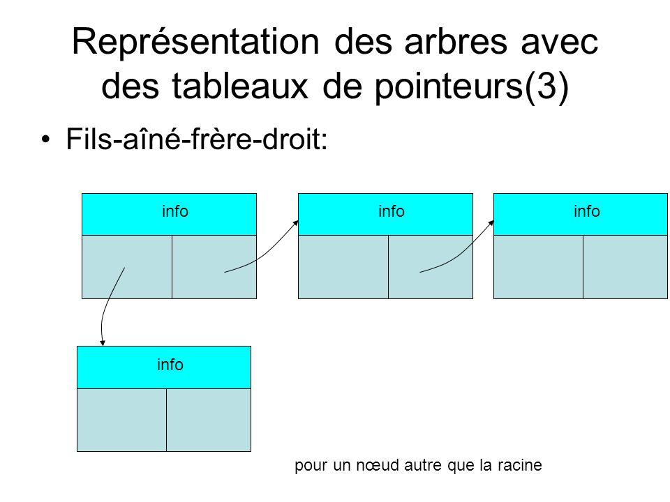 Représentation des arbres avec des tableaux de pointeurs(4) Type PtrNoeud = ^Noeud Enregistrement Noeud info : TypeInfo fils_ainé : PtrNoeud frere_droit : PtrNoeud Fin Enregistrement;