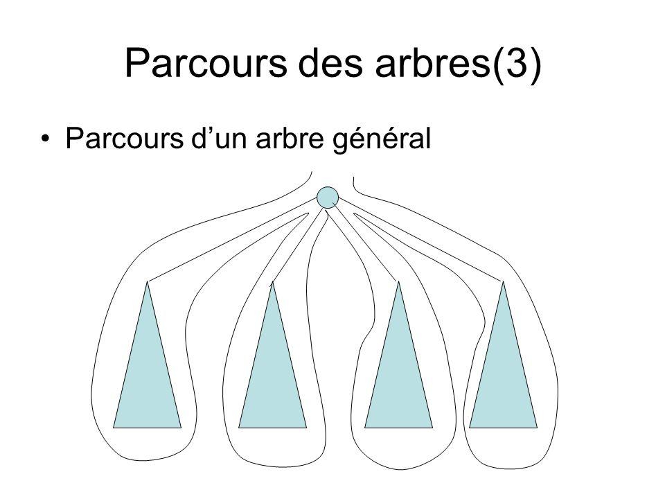 Exemple(1) : Affichage de contenu dun arbre généalogique en parcours préfixe Procédure AffichePref(A: PtrNoeud) Var i,nb : entiers Début nb:=NbrFils(A) Si feuille(A) alors affiche(«info + plus de descendance ») sinon affiche(info) {TraitementPref : traitement avant de voir les fils} Pour i de 1 à nb faire Parcours(ième(Liste-Fils),i) FinPour FSi FinParcours