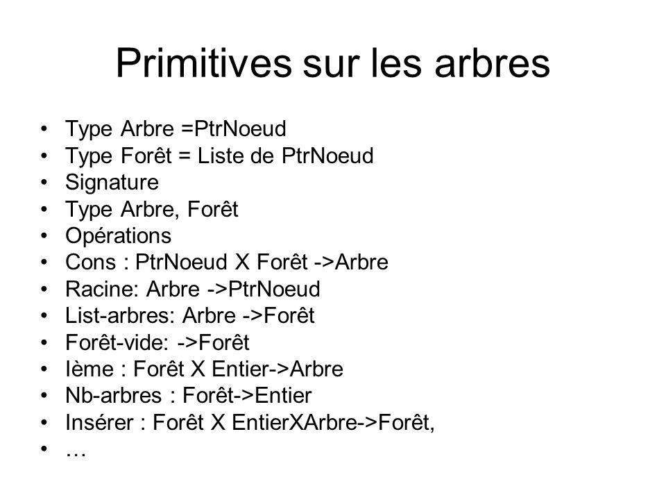 Axiomes Précondition Insérer (F,i,A) est definie ssi Axiomes Racine(cons(o,F))=o List-arbres(cons(o,F))=F Nb-arbres(forêt-vide)=0 nb- arbres(insérer(F,i,A)=nb-arbres(F)+1 1 ième(insérer(F,i,A),k)=ième(F,k) K=i->ième(insérer(F,i,A),k)=A i+1 ième(insérer(F,i,A),k)=ième(F,k-1) {décalage}