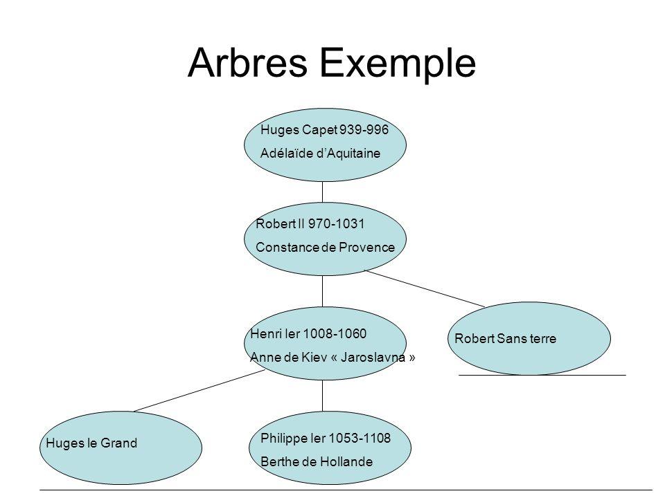 La définition récursive des arbres La base : Un nœud seul n est un arbre.