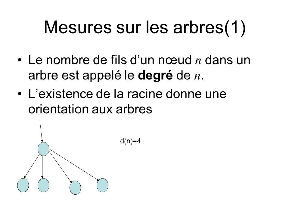 Mesures sur les arbres (2) La profondeur dun nœud n p(n) : la longueur du chemin depuis la racine jusquà n La hauteur dun nœud n h(n) : la longueur du plus long chemin depuis n jusquà une feuille r h(n)=2, p(n)=2 n