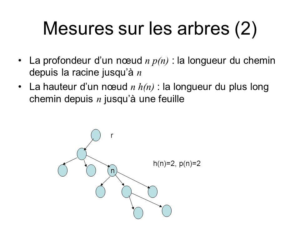 Mesures sur les arbres (3) p(r)=0 p(n)=p(q) +1 si q=père(n) La hauteur ou la profondeur dun arbre h(T) = max{h(n): n nœud de T} La longueur de cheminement La longueur du cheminement externe La longueur du cheminement interne