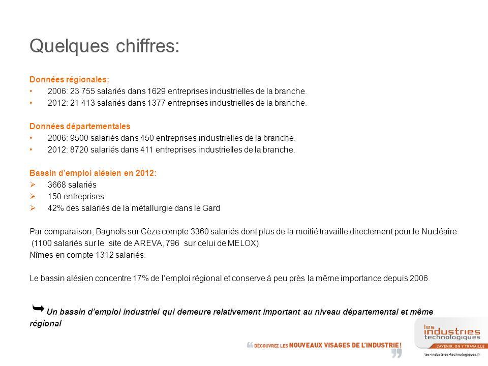 Quelques chiffres: Données régionales: 2006: 23 755 salariés dans 1629 entreprises industrielles de la branche.