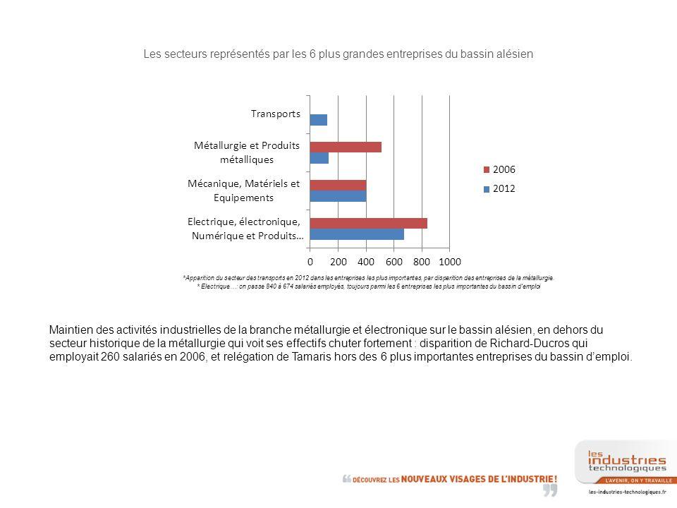 Les secteurs représentés par les 6 plus grandes entreprises du bassin alésien *Apparition du secteur des transports en 2012 dans les entreprises les plus importantes, par disparition des entreprises de la métallurgie.