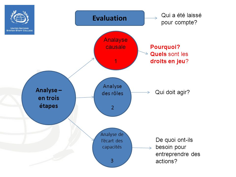 Analyse – en trois étapes Analayse causale 1 Analyse des rôles 2 Analyse de lécart des capacités 3 Pourquoi? Quels sont les droits en jeu? Qui doit ag