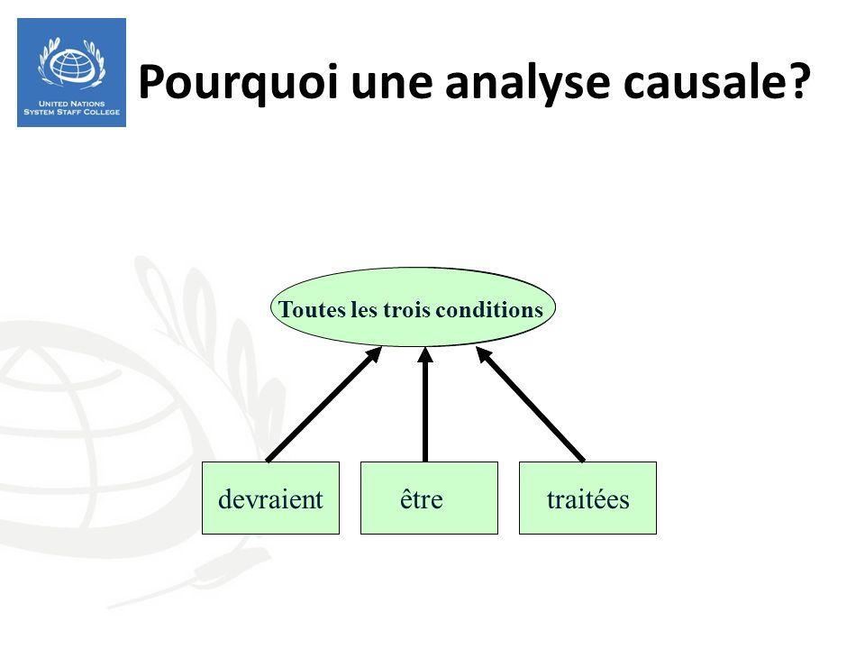 Pourquoi une analyse causale? If a problem is caused byconditionsthree Toutes les trois conditions devraientêtretraitées