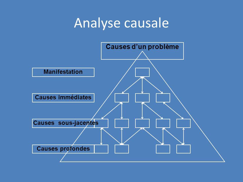 Analyse causale Manifestation Causes immédiates Causes sous-jacentes Causes profondes Causes dun problème