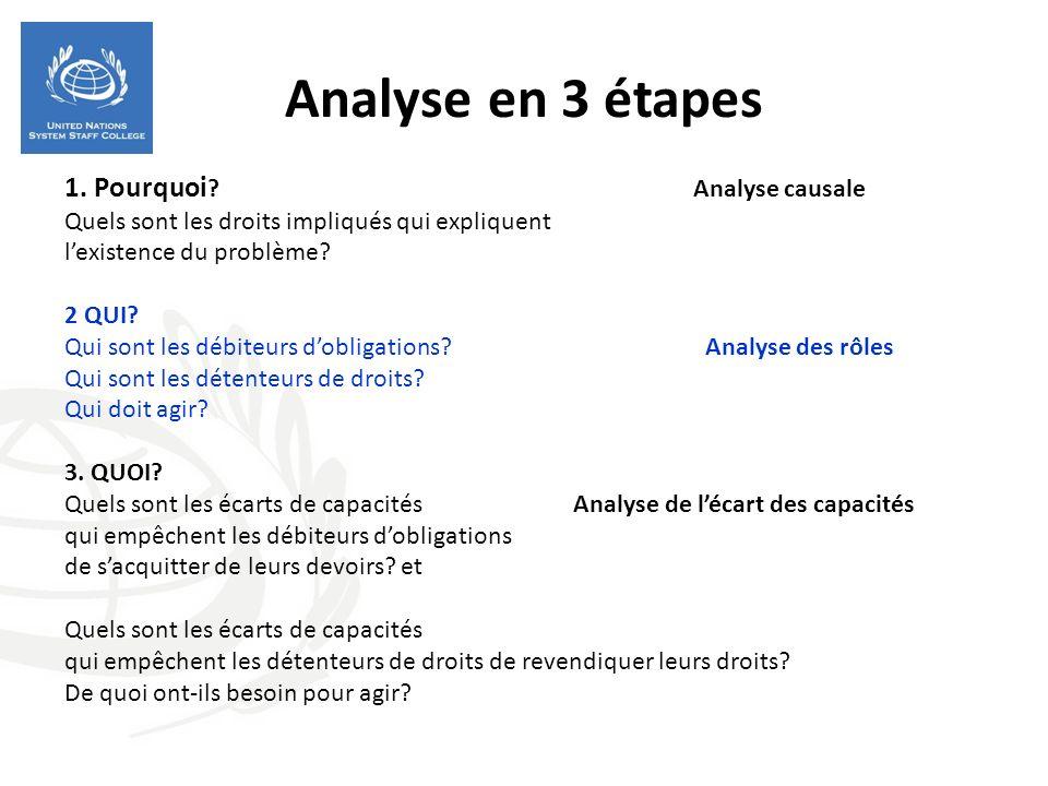 Analyse en 3 étapes 1. Pourquoi ? Analyse causale Quels sont les droits impliqués qui expliquent lexistence du problème? 2 QUI? Qui sont les débiteurs