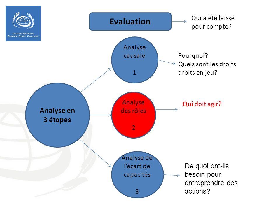 Analyse en 3 étapes Analyse causale 1 Analyse des rôles 2 Analyse de lécart de capacités 3 Pourquoi? Quels sont les droits droits en jeu? Qui doit agi