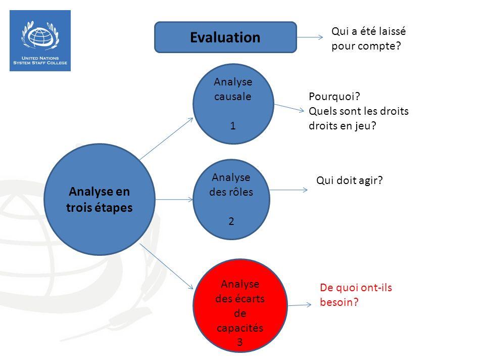 Analyse en trois étapes Analyse causale 1 Analyse des rôles 2 Analyse des écarts de capacités 3 Pourquoi? Quels sont les droits droits en jeu? Qui doi