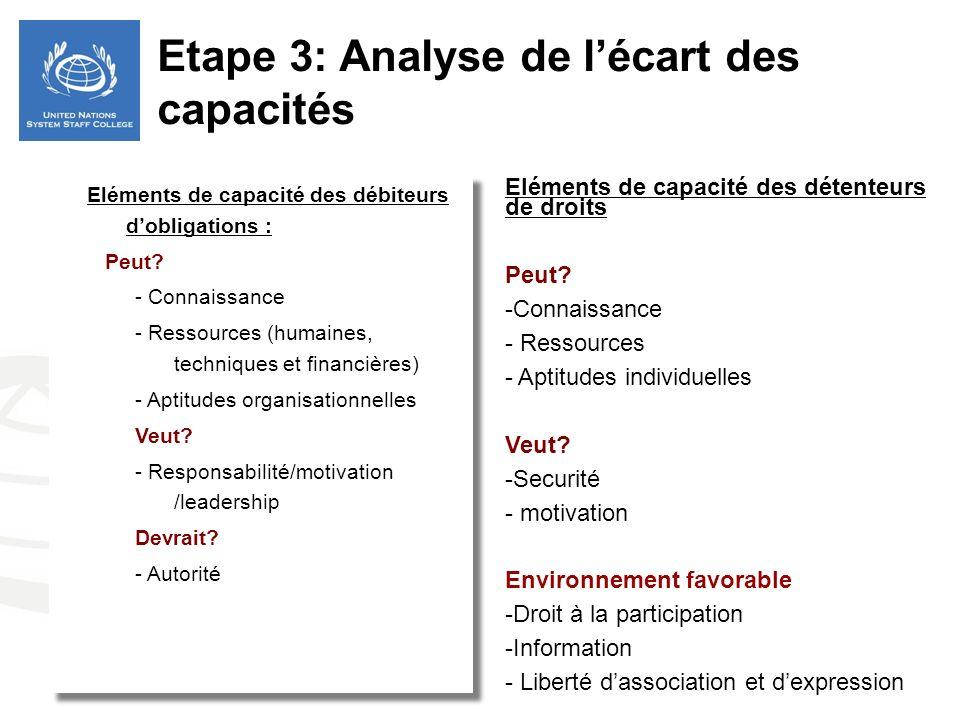 Eléments de capacité des débiteurs dobligations : Peut? - Connaissance - Ressources (humaines, techniques et financières) - Aptitudes organisationnell