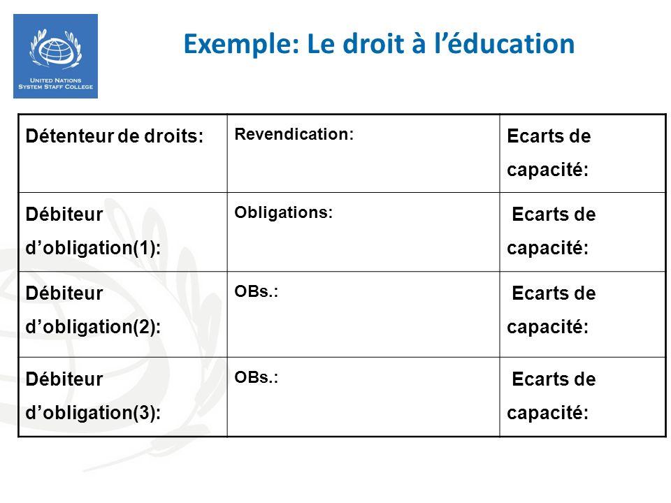 Exemple: Le droit à léducation Détenteur de droits: Revendication: Ecarts de capacité: Débiteur dobligation(1): Obligations: Ecarts de capacité: Débit