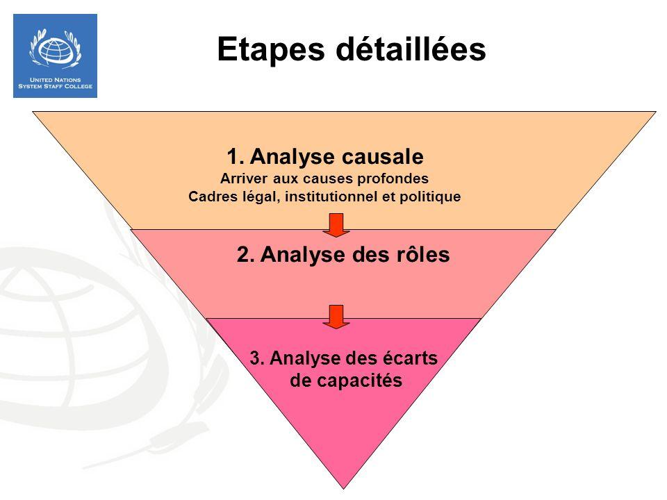 1. Analyse causale Arriver aux causes profondes Cadres légal, institutionnel et politique 2. Analyse des rôles 3. Analyse des écarts de capacités Etap