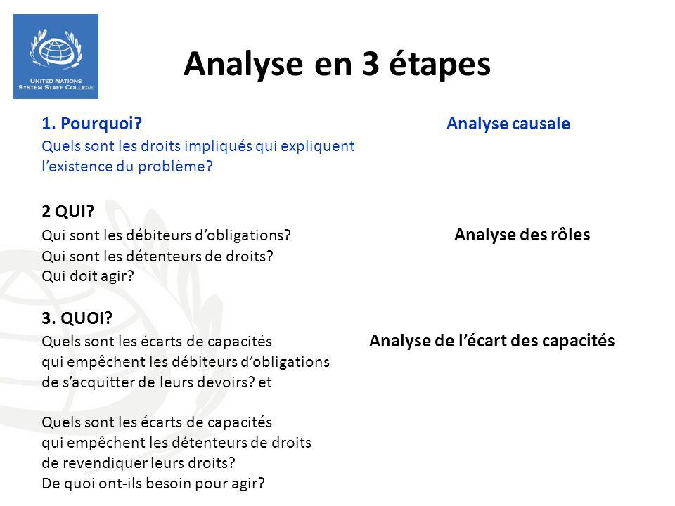 Analyse en 3 étapes 1. Pourquoi? Analyse causale Quels sont les droits impliqués qui expliquent lexistence du problème? 2 QUI? Qui sont les débiteurs