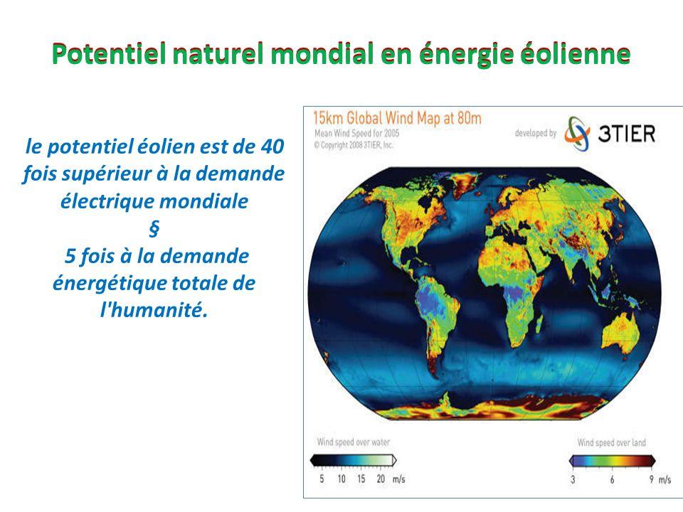 le potentiel éolien est de 40 fois supérieur à la demande électrique mondiale § 5 fois à la demande énergétique totale de l'humanité. Potentiel nature
