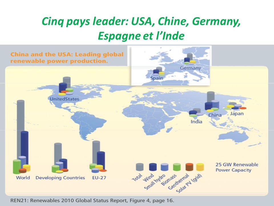 Cinq pays leader: USA, Chine, Germany, Espagne et lInde