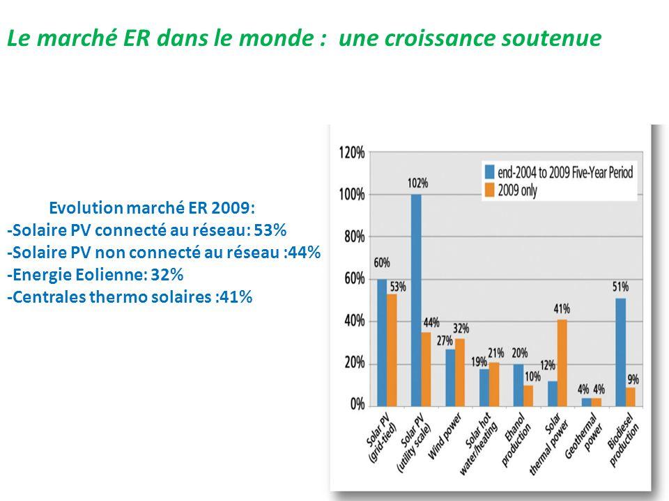 Evolution marché ER 2009: -Solaire PV connecté au réseau: 53% -Solaire PV non connecté au réseau :44% -Energie Eolienne: 32% -Centrales thermo solaire