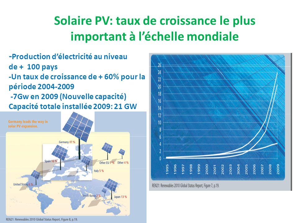 Solaire PV: taux de croissance le plus important à léchelle mondiale - Production délectricité au niveau de + 100 pays -Un taux de croissance de + 60%