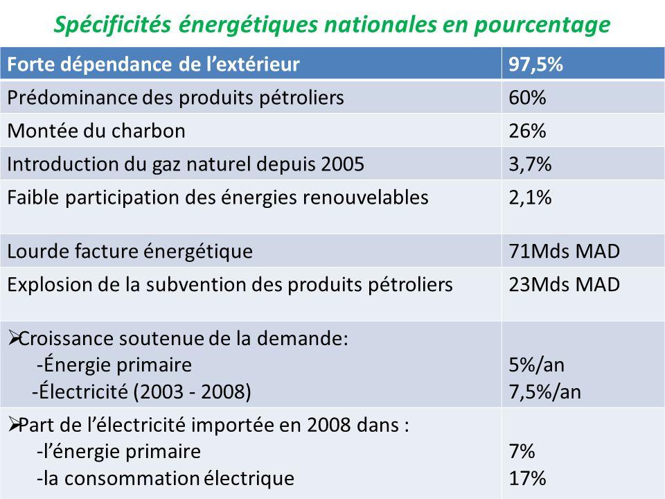 Spécificités énergétiques nationales en pourcentage Forte dépendance de lextérieur97,5% Prédominance des produits pétroliers60% Montée du charbon26% I