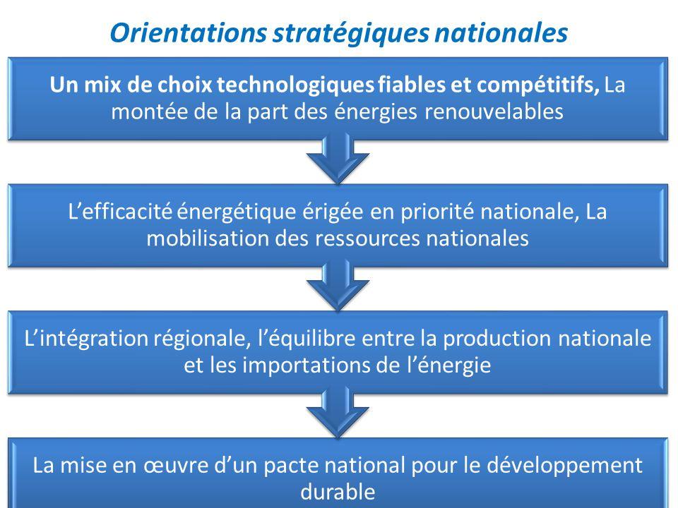 Orientations stratégiques nationales La mise en œuvre dun pacte national pour le développement durable Lintégration régionale, léquilibre entre la pro