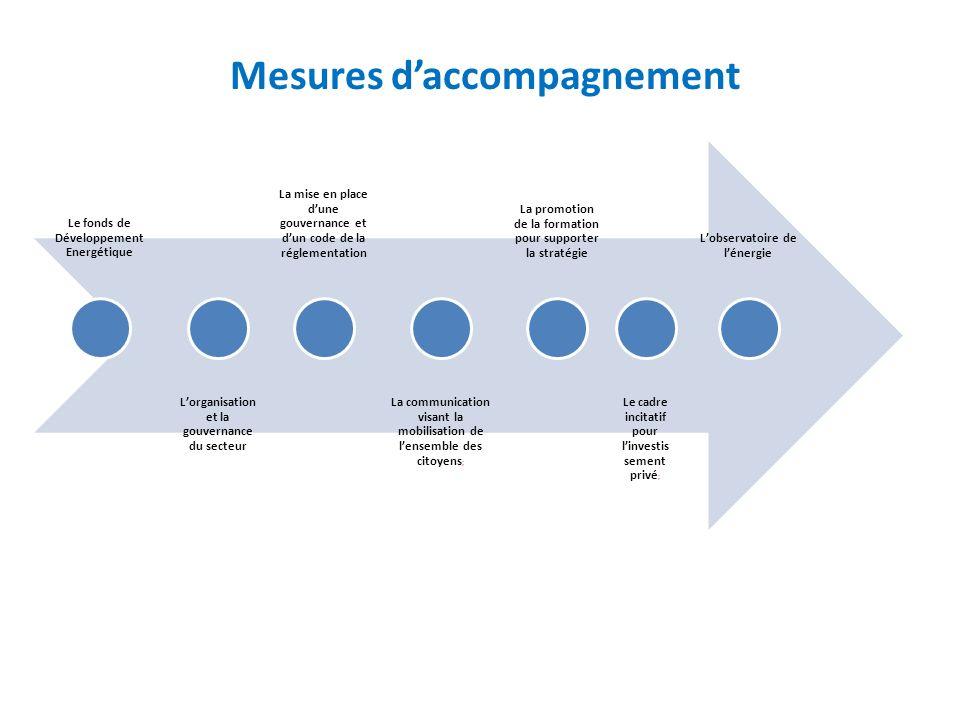 Mesures daccompagnement Le fonds de Développement Energétique Lorganisation et la gouvernance du secteur La mise en place dune gouvernance et dun code