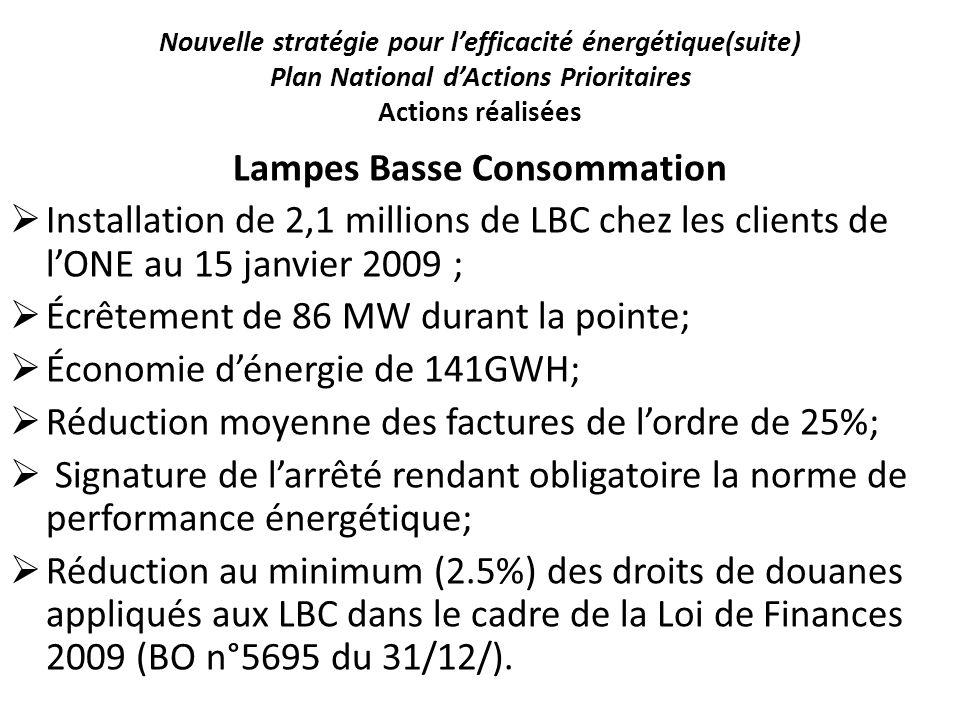 Nouvelle stratégie pour lefficacité énergétique(suite) Plan National dActions Prioritaires Actions réalisées Lampes Basse Consommation Installation de