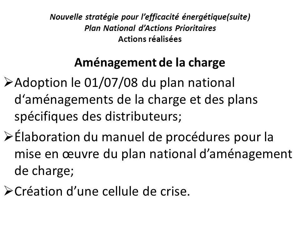 Nouvelle stratégie pour lefficacité énergétique(suite) Plan National dActions Prioritaires Actions réalisées Aménagement de la charge Adoption le 01/0